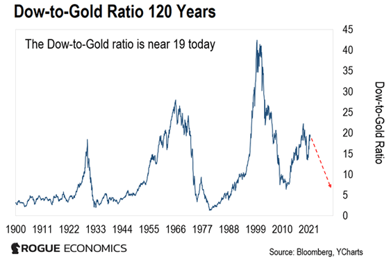 Dow-to-Gold